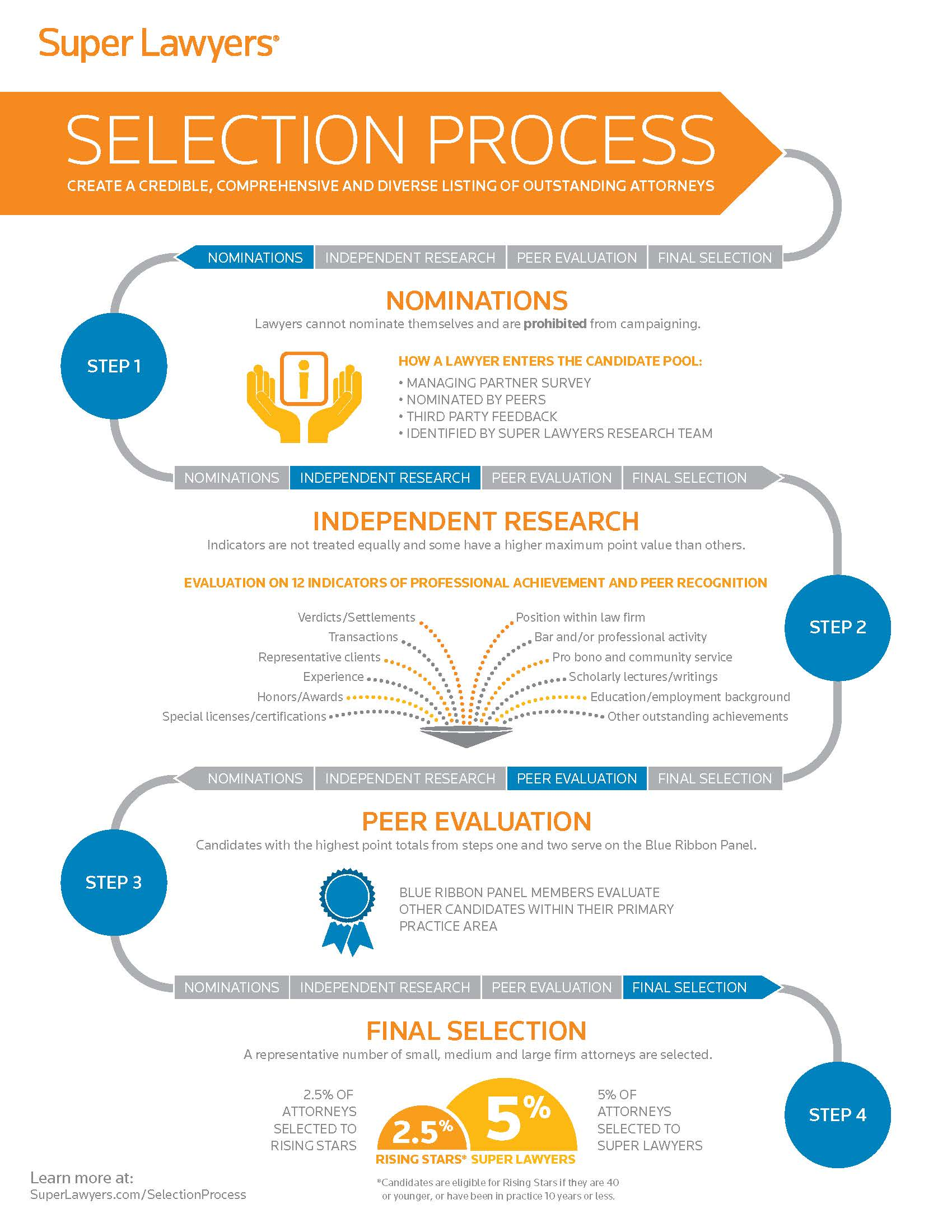 Superlawyer selection process